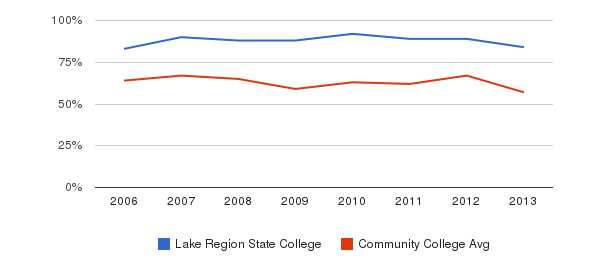 Lake Region State College White&nbsp(2006-2013)
