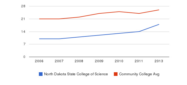 North Dakota State College of Science student staff&nbsp(2006-2013)