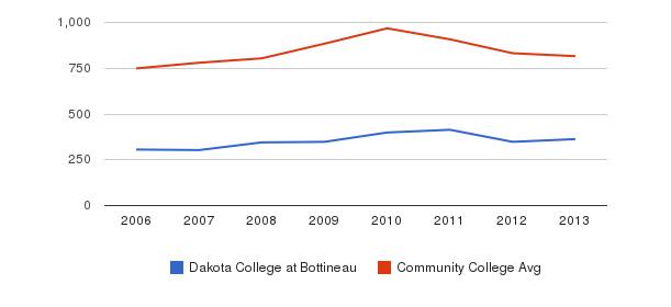 Dakota College at Bottineau Full-Time Students&nbsp(2006-2013)