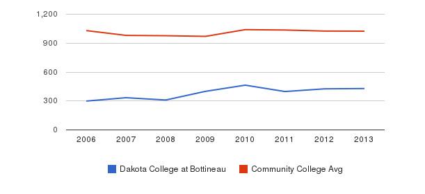 Dakota College at Bottineau Part-Time Students&nbsp(2006-2013)