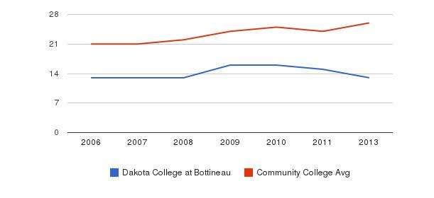 Dakota College at Bottineau student staff&nbsp(2006-2013)