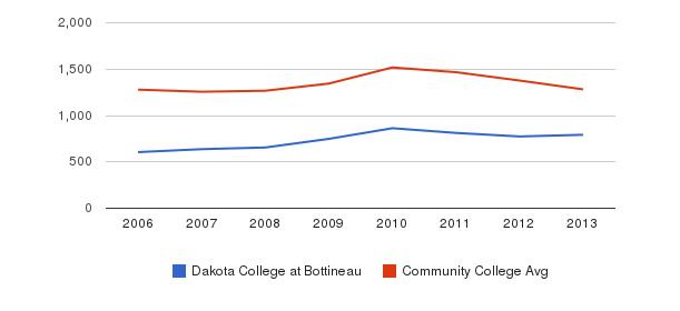 Dakota College at Bottineau Total Enrollment&nbsp(2006-2013)