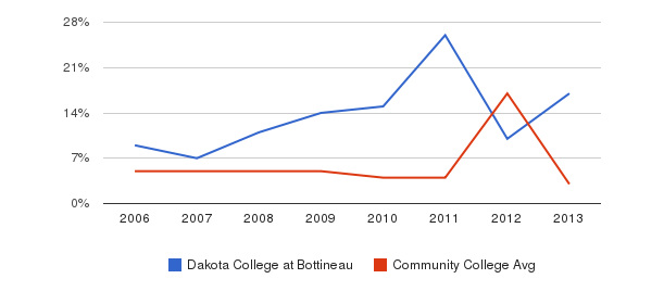Dakota College at Bottineau Unknown&nbsp(2006-2013)