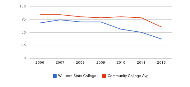 Williston State College Total Faculty&nbsp(2006-2013)