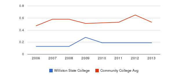 Williston State College Diversity Score&nbsp(2006-2013)