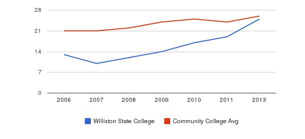 Williston State College student staff&nbsp(2006-2013)