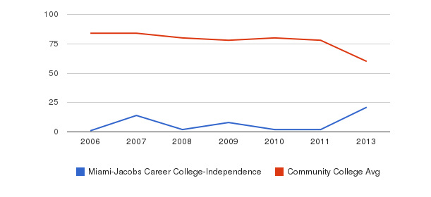 Miami-Jacobs Career College-Independence Total Faculty&nbsp(2006-2013)