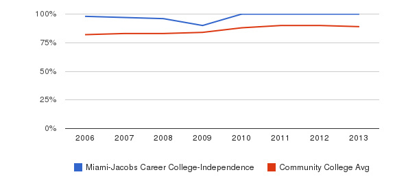 Miami-Jacobs Career College-Independence % Students Receiving Some Financial Aid&nbsp(2006-2013)