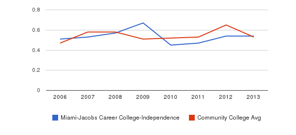 Miami-Jacobs Career College-Independence Diversity Score&nbsp(2006-2013)