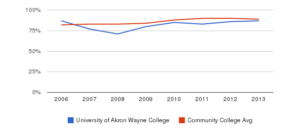 University of Akron Wayne College % Students Receiving Some Financial Aid&nbsp(2006-2013)