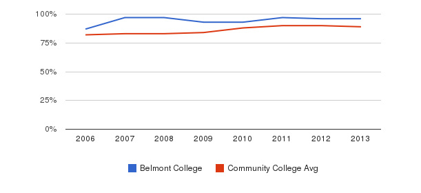 Belmont College % Students Receiving Some Financial Aid&nbsp(2006-2013)
