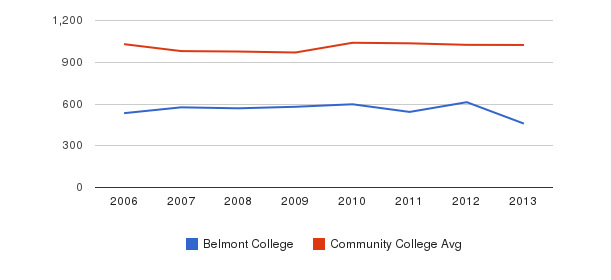 Belmont College Part-Time Students&nbsp(2006-2013)