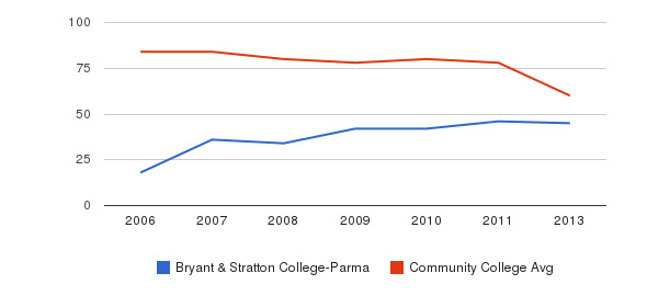 Bryant & Stratton College-Parma Total Faculty&nbsp(2006-2013)