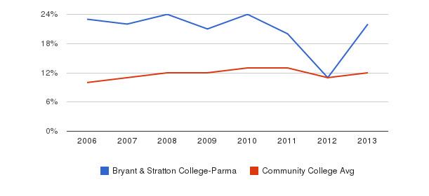 Bryant & Stratton College-Parma Black&nbsp(2006-2013)
