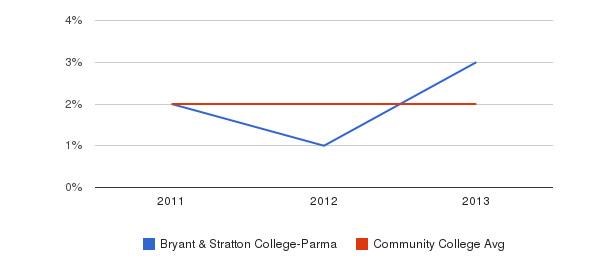 Bryant & Stratton College-Parma More&nbsp(2011-2013)