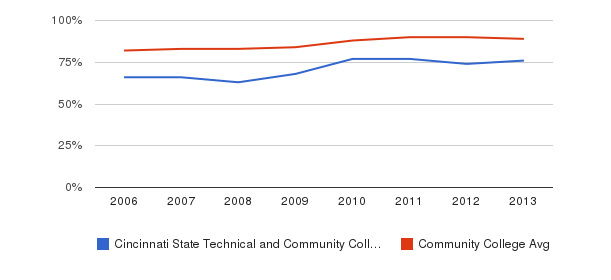 Cincinnati State Technical and Community College % Students Receiving Some Financial Aid&nbsp(2006-2013)