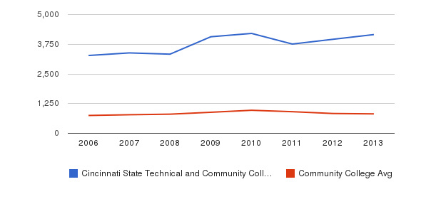 Cincinnati State Technical and Community College Full-Time Students&nbsp(2006-2013)
