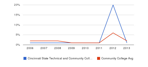 Cincinnati State Technical and Community College non_resident&nbsp(2006-2013)
