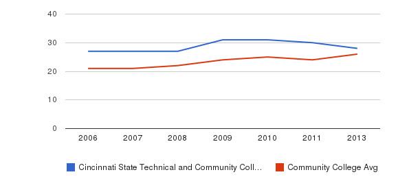 Cincinnati State Technical and Community College student staff&nbsp(2006-2013)
