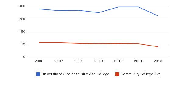 University of Cincinnati-Blue Ash College Total Faculty&nbsp(2006-2013)