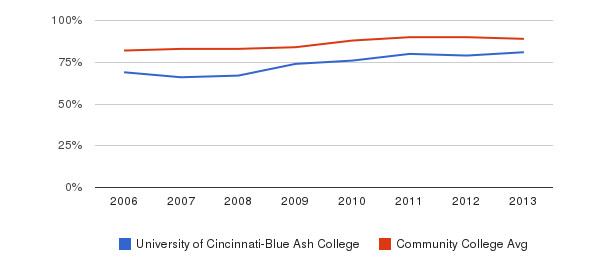 University of Cincinnati-Blue Ash College % Students Receiving Some Financial Aid&nbsp(2006-2013)