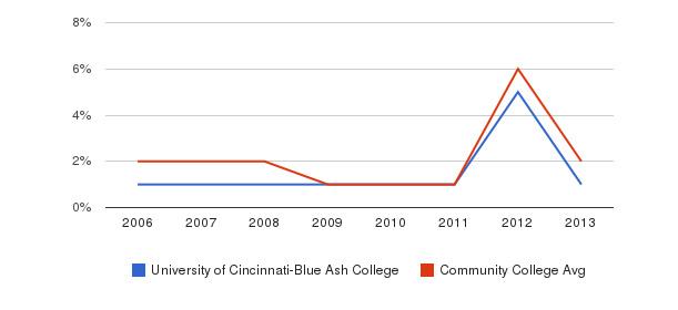 University of Cincinnati-Blue Ash College non_resident&nbsp(2006-2013)