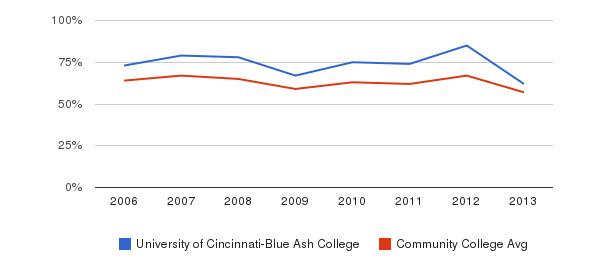 University of Cincinnati-Blue Ash College White&nbsp(2006-2013)