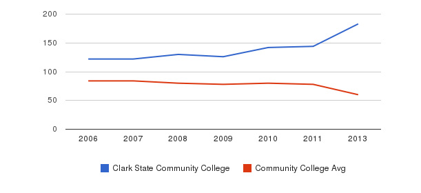 Clark State Community College Total Faculty&nbsp(2006-2013)