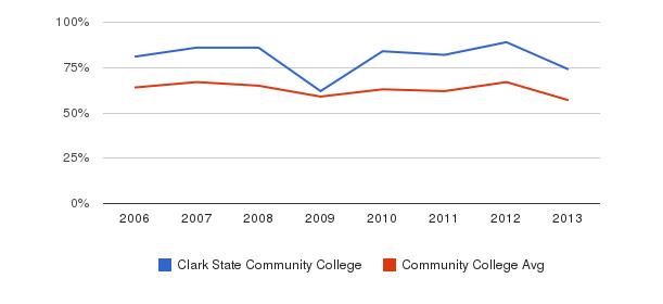 Clark State Community College White&nbsp(2006-2013)