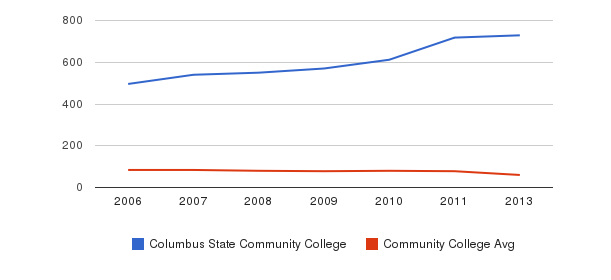 Columbus State Community College Total Faculty&nbsp(2006-2013)
