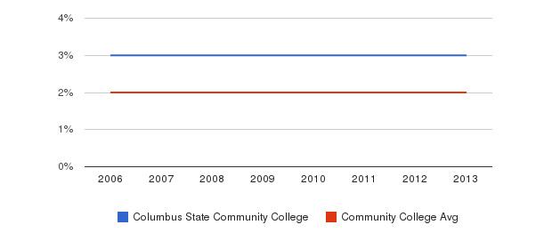 Columbus State Community College Asian&nbsp(2006-2013)