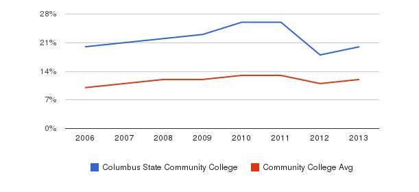 Columbus State Community College Black&nbsp(2006-2013)