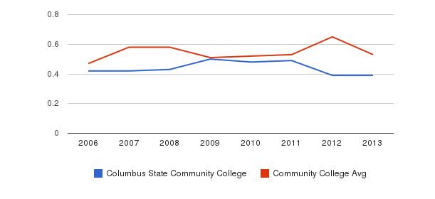Columbus State Community College Diversity Score&nbsp(2006-2013)