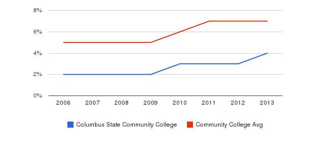 Columbus State Community College Hispanic&nbsp(2006-2013)