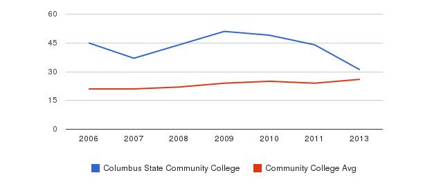 Columbus State Community College student staff&nbsp(2006-2013)