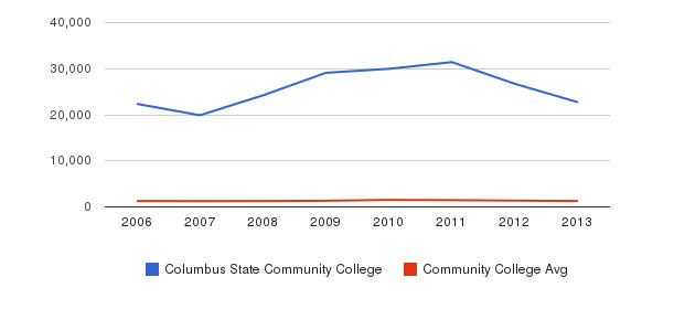 Columbus State Community College Total Enrollment&nbsp(2006-2013)