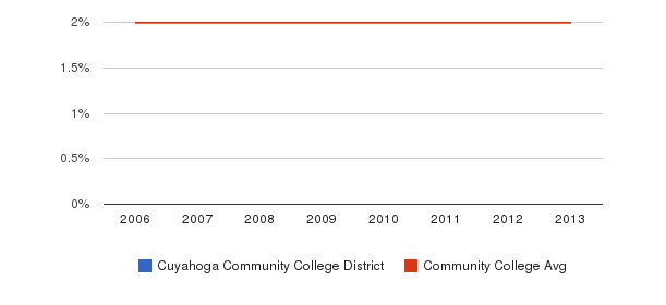 Cuyahoga Community College District Asian&nbsp(2006-2013)