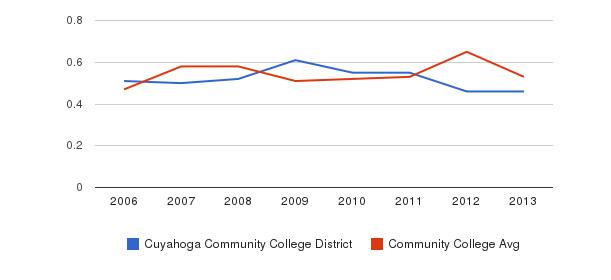 Cuyahoga Community College District Diversity Score&nbsp(2006-2013)