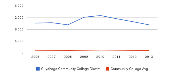 Cuyahoga Community College District Full-Time Students&nbsp(2006-2013)