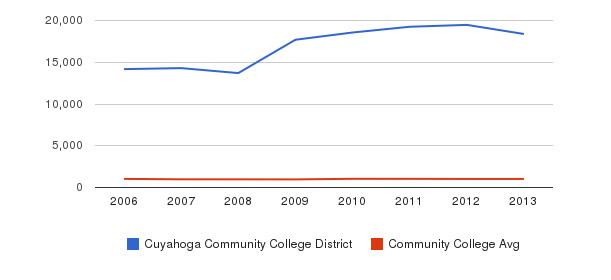 Cuyahoga Community College District Part-Time Students&nbsp(2006-2013)