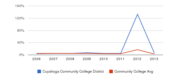 Cuyahoga Community College District Unknown&nbsp(2006-2013)