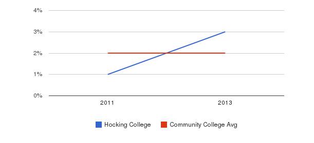 Hocking College More&nbsp(2011-2013)