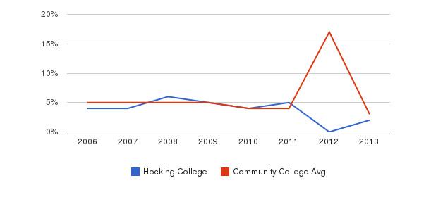 Hocking College Unknown&nbsp(2006-2013)