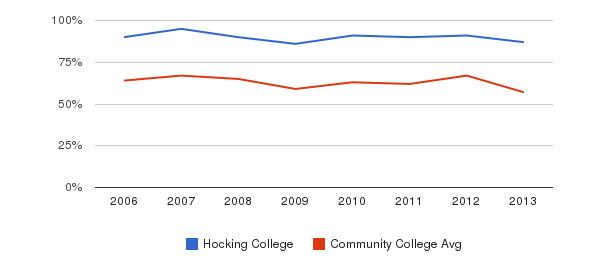 Hocking College White&nbsp(2006-2013)