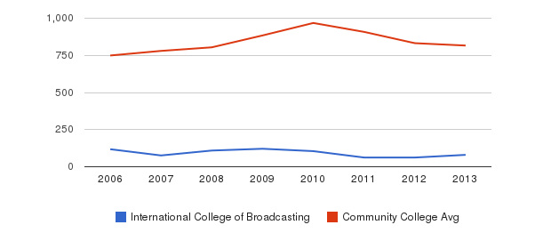International College of Broadcasting Full-Time Students&nbsp(2006-2013)