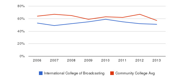 International College of Broadcasting White&nbsp(2006-2013)