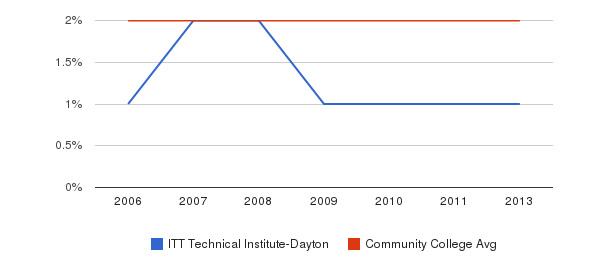 ITT Technical Institute-Dayton Asian&nbsp(2006-2013)