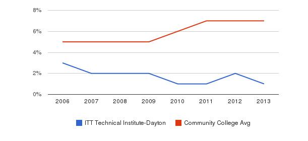 ITT Technical Institute-Dayton Hispanic&nbsp(2006-2013)