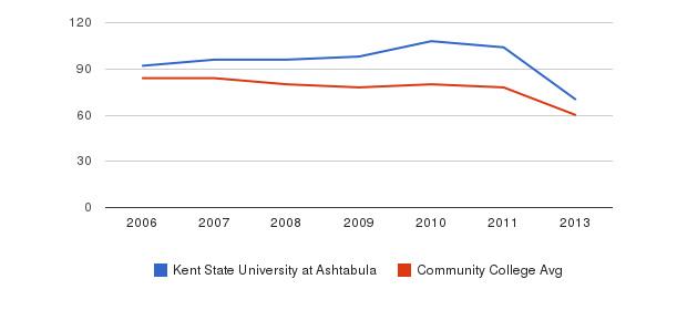 Kent State University at Ashtabula Total Faculty&nbsp(2006-2013)