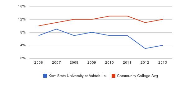 Kent State University at Ashtabula Black&nbsp(2006-2013)